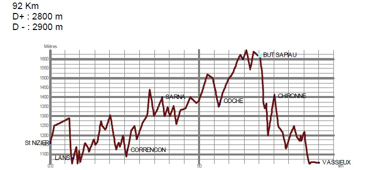 Transvercors - 100 km - profil
